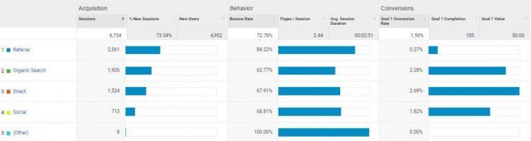 Analytics source graph