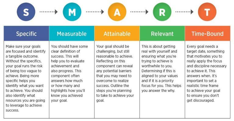 SMART goals for social media marketing